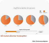 Byt fond eller få 36 procent lägre pension!?