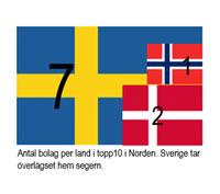 Bra år för topp 10 i Norden