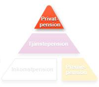 Del 3 Compricers Pensions – ABC: Privat pension