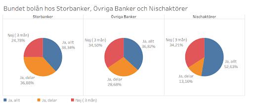 Bundet bolån hos Storbanker, övriga Banker och Nischaktörer