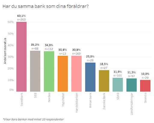 Har du samma bank som dina föräldrar?