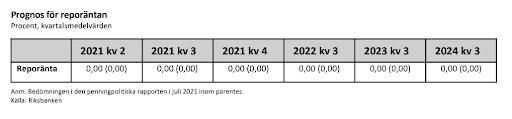 Ränteprognos från Riksbanken 2021-2024
