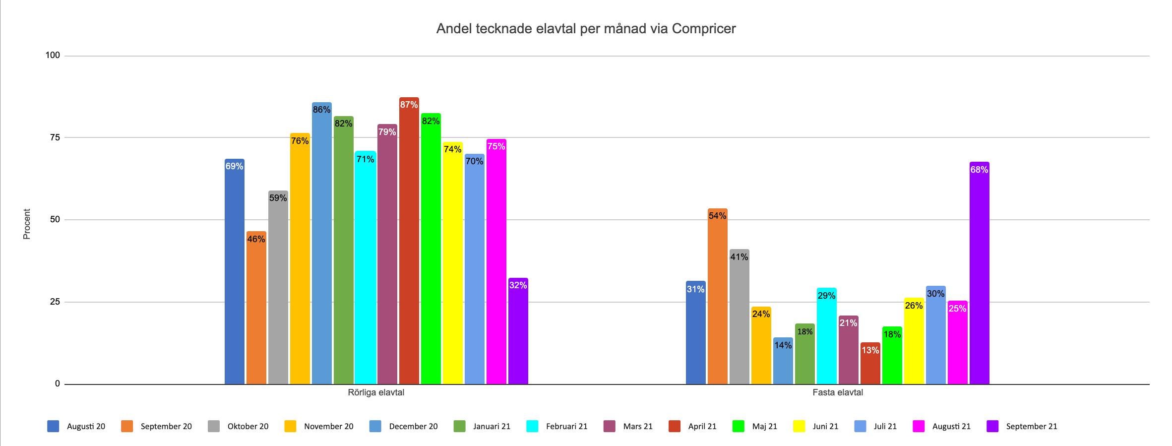 Andel bundna respektive rörliga elavtal hos Compricer augusti 2020 - september 2021