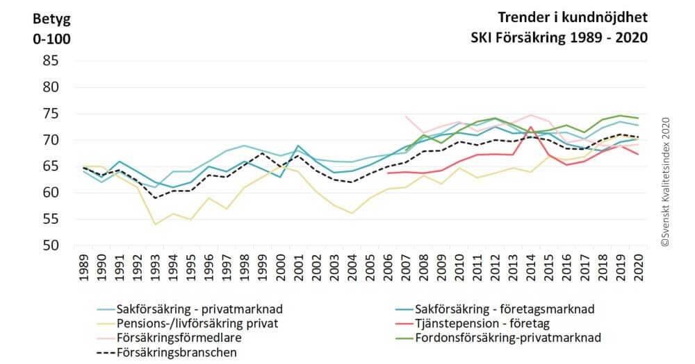 Kundnöjdhet inom försäkring 1989-2020